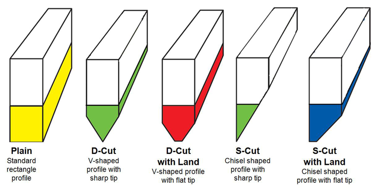 Types Of Squeegee Blade
